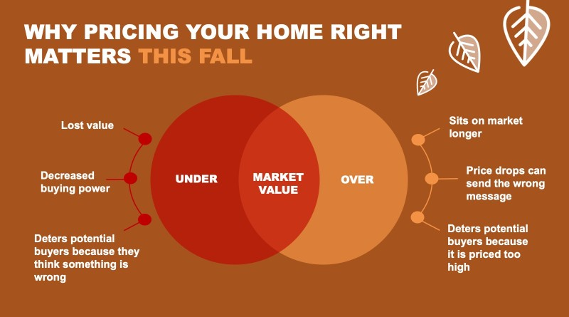 why-pricing-your-home-right-matters-this-fall